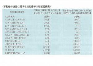 不動産譲渡に関する印紙税額表